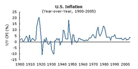 Causes of economic growth - Economics Help